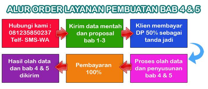 Jasa Pembuatan Bab 4 dan 5 Skripsi Jurusan Ekonomi Pembangunan