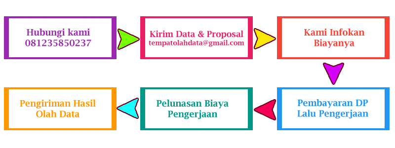 Tempat Analisis Data SPSS di Jakarta Timur