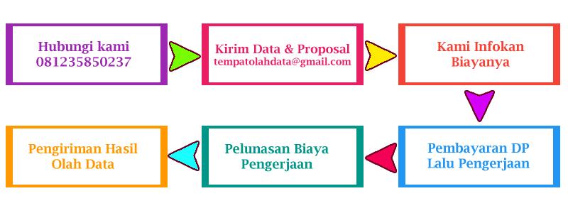 Tempat Analisis Data SPSS di Padang