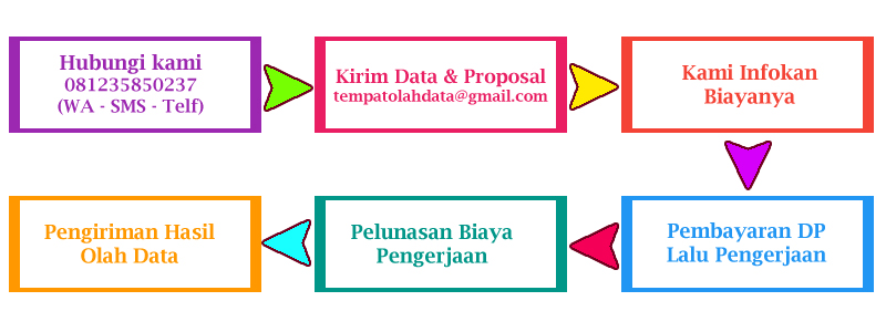 Tempat Analisis Data SPSS di Medan