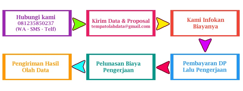 Tempat Analisis Data SPSS di Tegal