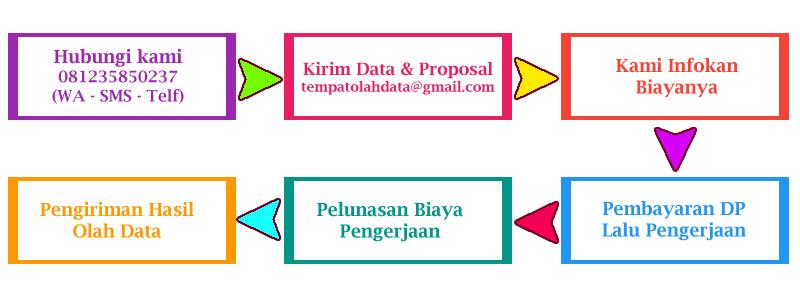 Tempat Analisis Data SPSS di Tanjung Selor